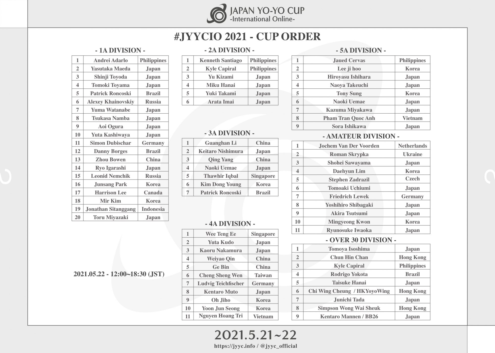 1A部門予選結果、決勝演技順を発表! / 1A Division preliminary results & final  order announced!